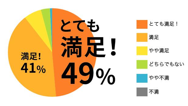 「とても満足49%、満足41%、やや満足6%、どちらでもない3%、やや不満1%、不満0%」の円グラフ